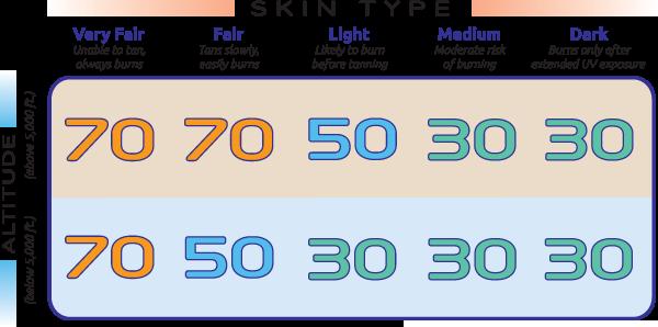 SPF-Chart